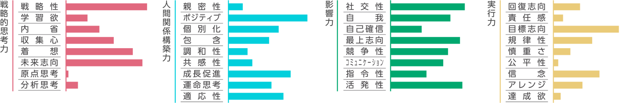 高澤 智也グラフ